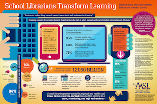 Transforming Libraries Graphic